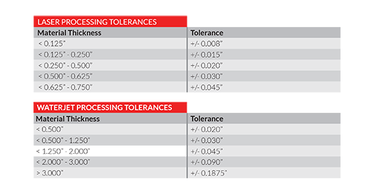 Quality and Tolerances